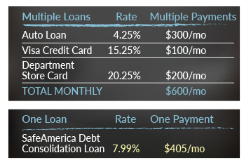 Debt consolidation loan payment example