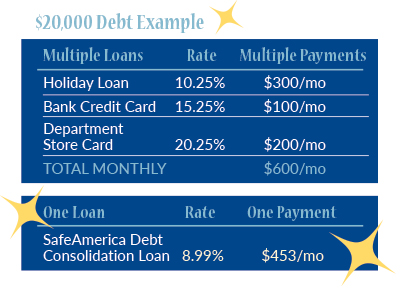 Debt Consolidation payment examples